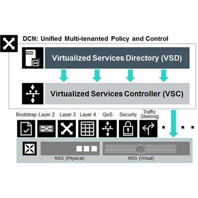 HPE Virtual Network Services for 1Gbps Network Services Gateway Border Router